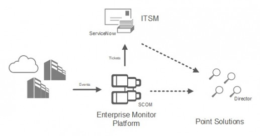 Citrix Monitoring with SCOM Management Pack