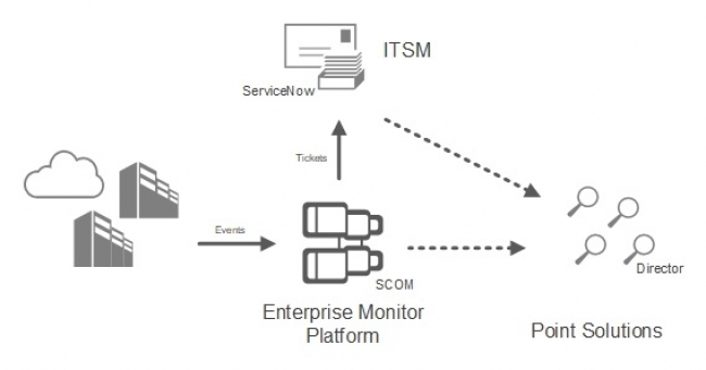 Citrix announced EOL for their SBC/ VDI SCOM MPs as of June 2020